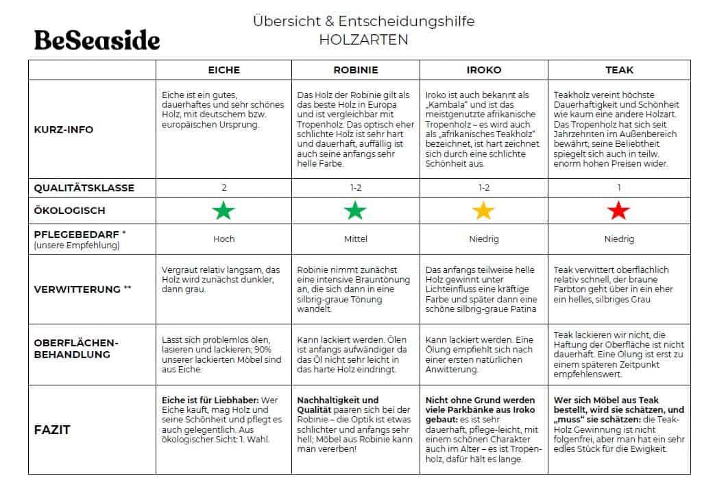 BeSeaside Uebersicht Holzarten und Auswahl fuer Aussenbereich Gartenmoebel CHAIRS Nov 2020